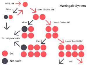 Martingale strategie
